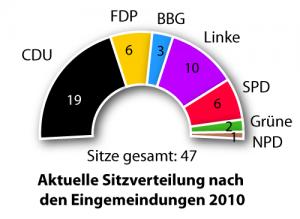 Aktuelle Sitzverteilung im Bernburger Stadtrat nach den Eingemeindungen 2010