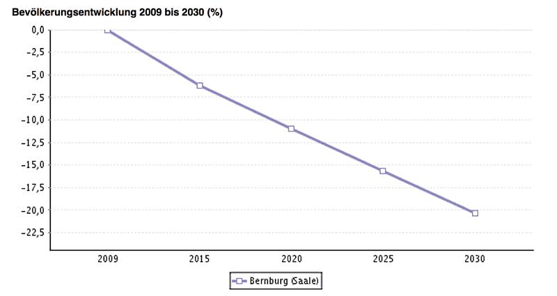 Grafik Bevölkerungsentwicklung in Bernburg bis 2030