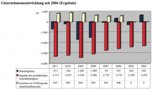 Unternehmensentwicklung der Bernburger Freizeit GmbH. Entwicklung von rechts nach links! Quelle: Beteiligungsbericht der Stadt Bernburg (Saale) 2011, S. 50