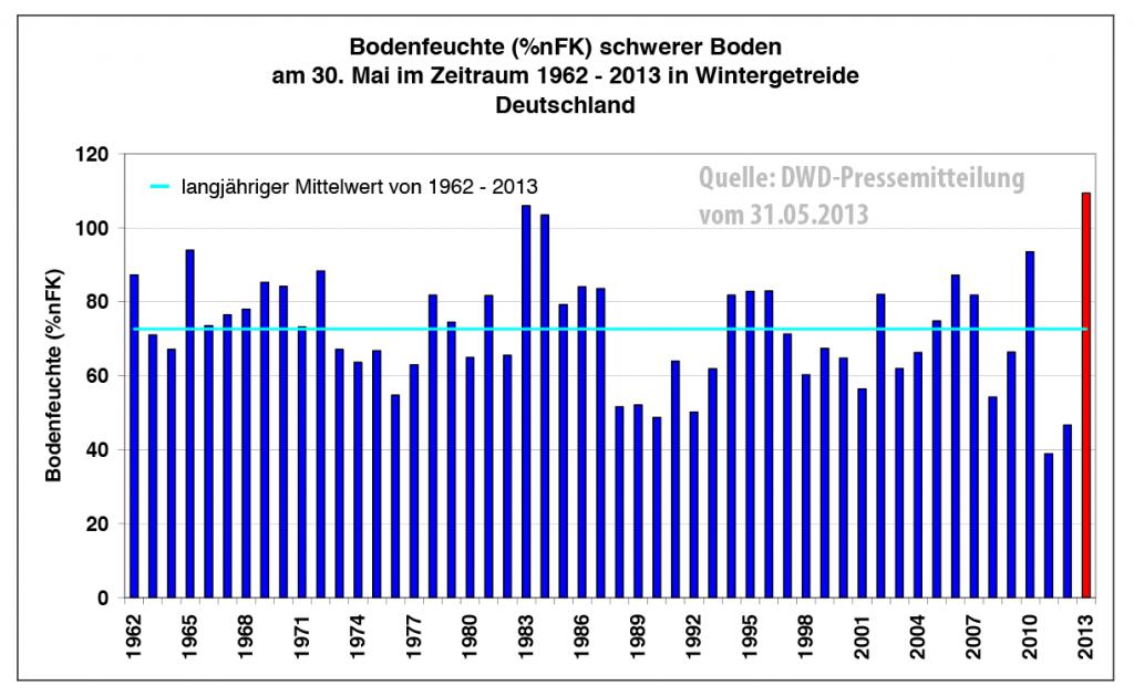 Diese Abbildung zeigt die Bodenfeuchte zum Zeitpunkt Ende Mai 2013 als Mittelwert über ganz Deutschland und verdeutlicht den extremen Wert in diesem Jahr. (Quelle: DWD)