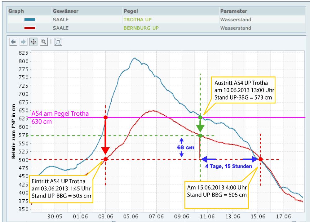 Eine Projektion der Halleschen Alarmstufen auf den Bernburger Unterpegel beim Hochwasser 2013. Am 03.06.2013 erreichte der Unterpegel Halle-Trotha die Alarmstufe 4 (AS4). In Bernburg Stand der Unterpegel zu diesem Zeitpunkt bei 505 cm. Am 10.06.2013 sank der Unterpegel Halle-Trotha wieder unter die AS4. In Bernburg stand der Unterpegel zu diesem Zeitpunkt bei 573 cm und damit 68 cm höher als beim Eintritt am 03.06.2013. Erst mehr als 4 Tage nach Austritt aus der AS4 in Halle hat der Unterpegel Bernburg wieder den Stand beim Eintritt am 03.06.2013 (505 cm) erreicht. Eine realistische Lageeinschätzung in Bernburg anhand der Hallenser Alarmstufen wird durch diese Differenz erschwert. Quelle - Pegeldarstellung und Ganglinie: www.pegelonline.wsv.de, grafische Einzeichnungen und Markierungen: Olaf Böhlk