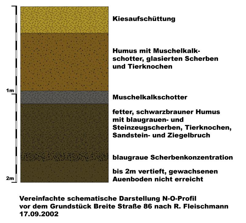 Profil-Breite-Straße