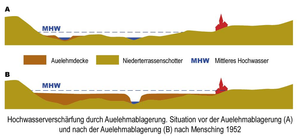 Nach Mensching, H. G. (1952). Die kulturgeographische Bedeutung der Auelehmbildung. - Verhandlungen des Deutschen Geographentages Frankfurt, 1951 (S. 195-197)
